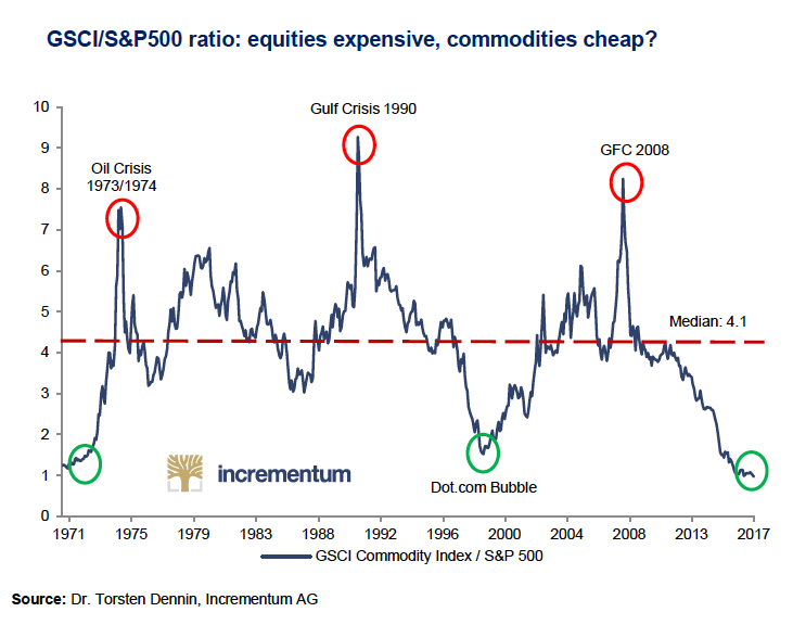GSCI/S&P 500 ratio chart
