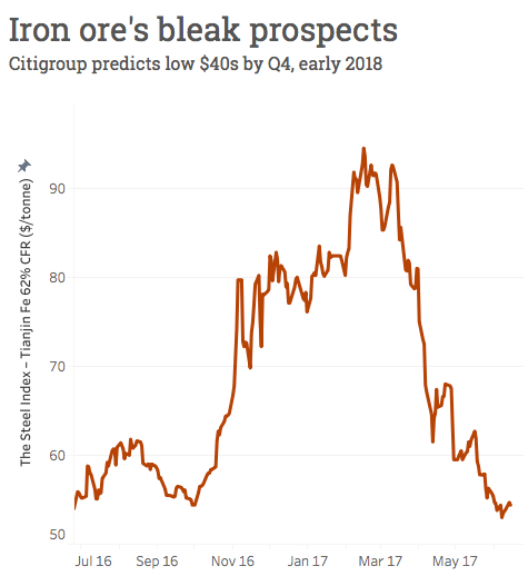 Miners punished as iron ore price continues decline