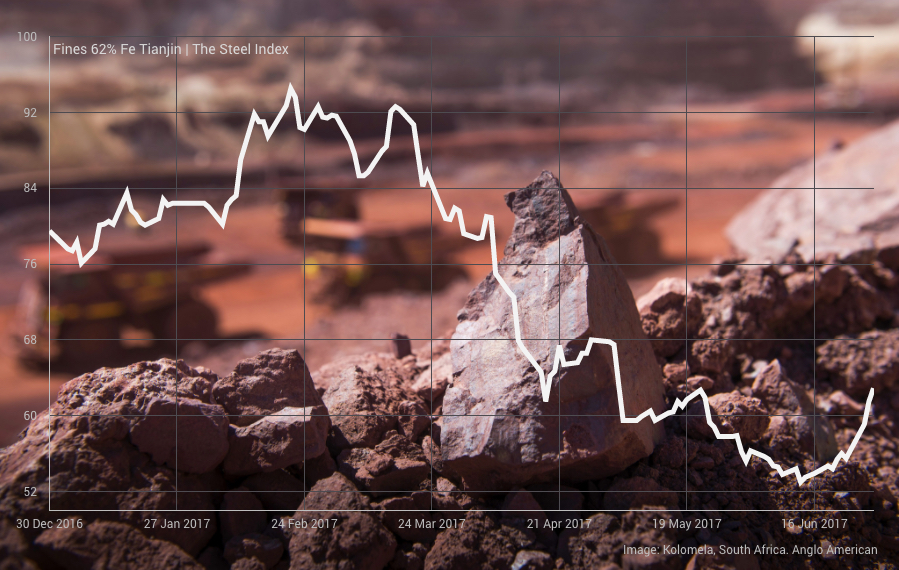 iron ore price jumps to 8-week high