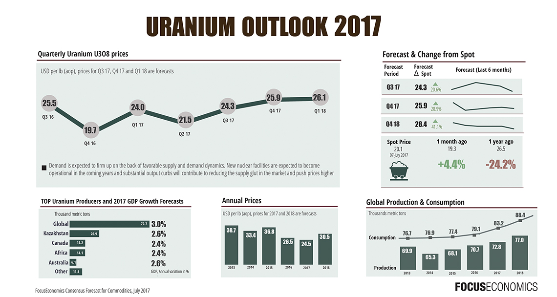 Forecasts for uranium price all point up