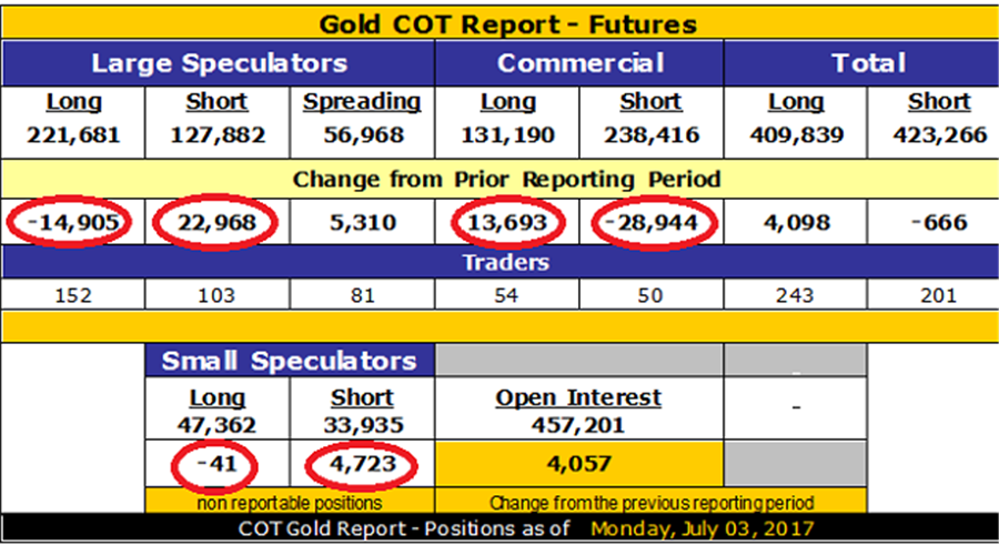 Gritted teeth and clenched fists - Gold COT Report - Futures as of July 03, 2017 - chart
