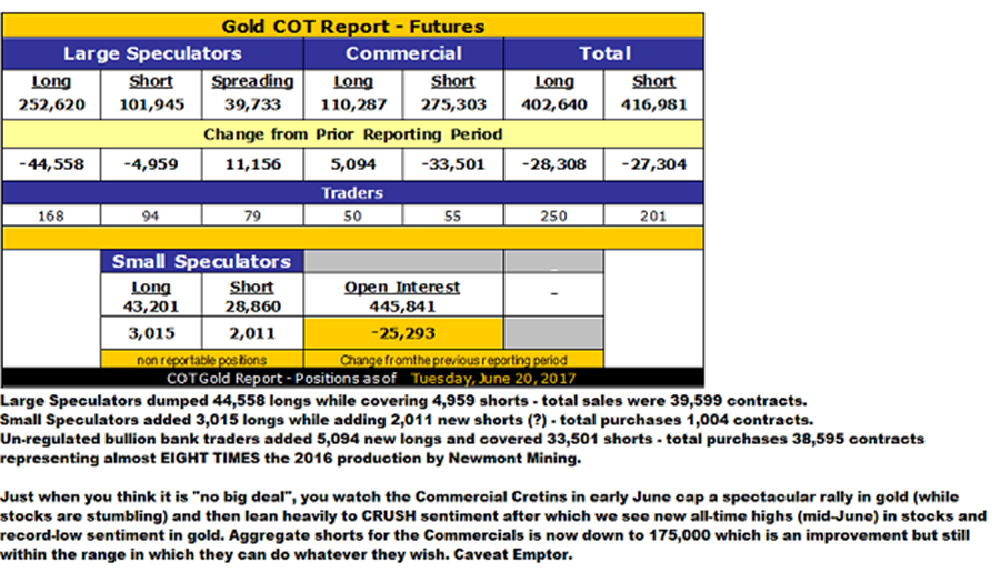 Gritted teeth and clenched fists - Gold COT Report - Futures as of June 20, 2017 - chart