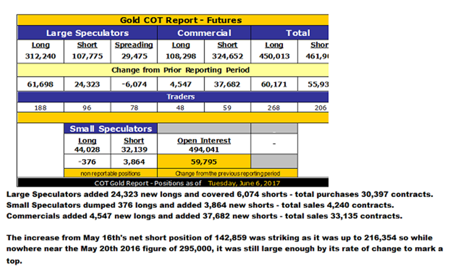 Gritted teeth and clenched fists - Gold COT Report - Futures as of June 6, 2017 - chart