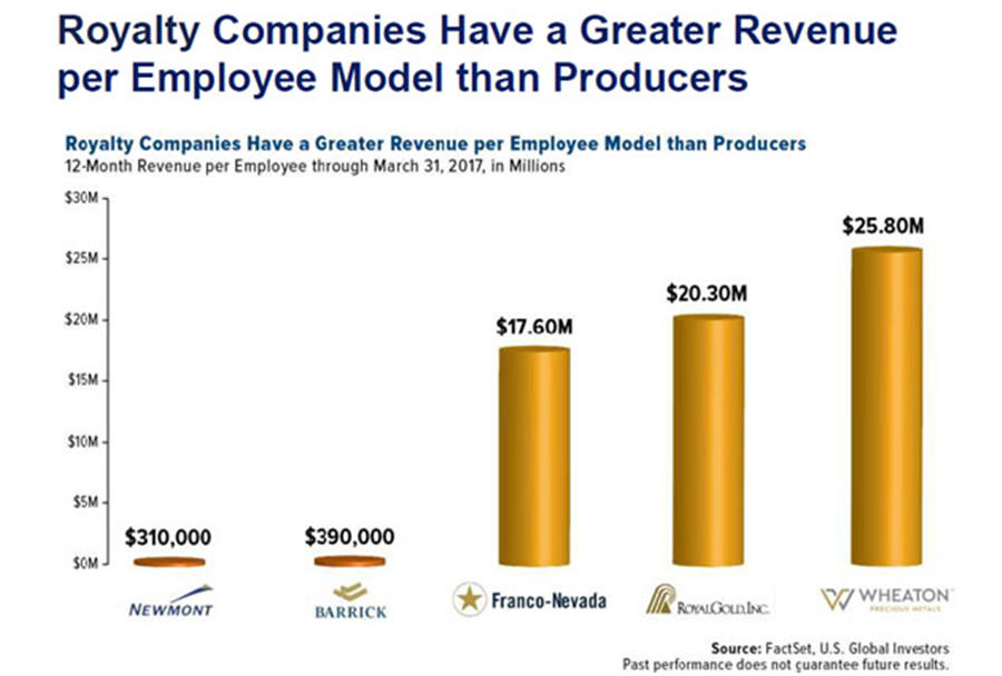 Where the smart money of the gold space is going - 12 month revenue per employee chart
