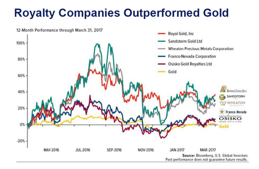 Where the smart money of the gold space is going - Royalty companies outperform gold graph