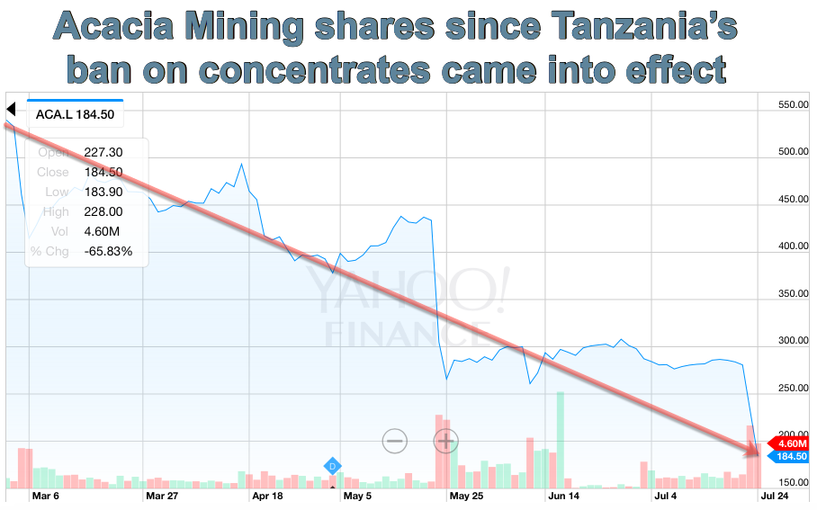 Acacia Mining now hit with $190 billion tax bill in Tanzania