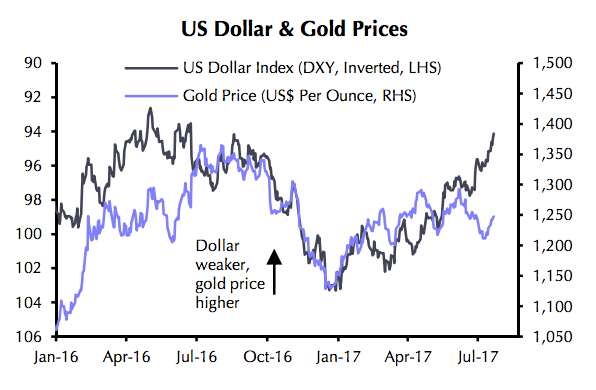 Dollar's Trump slump lifts gold price to 4-week high