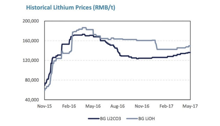 A critical Q&A with Nemaska Lithium C