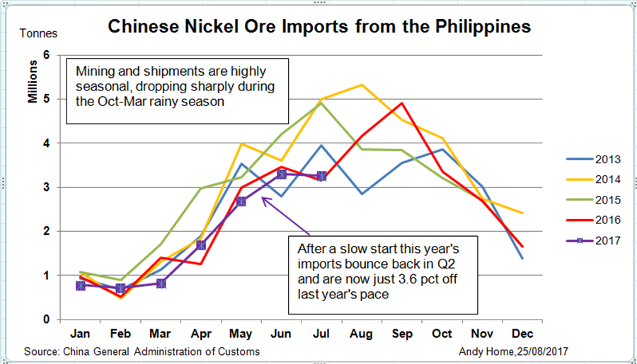 China Nickel Ore Imports Philippines Seasonal