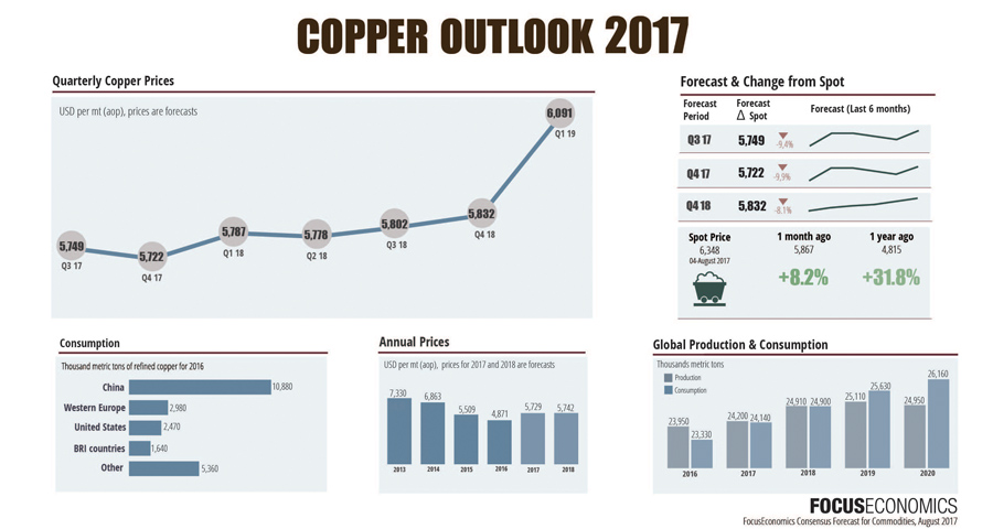Copper price consensus outlook suggest rally will run out of steam