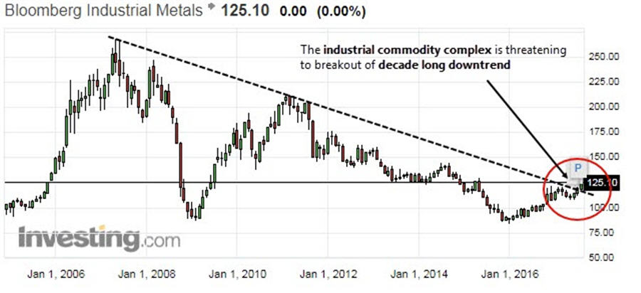 he base metal breakout - Bloomberg Industrial Metals graph