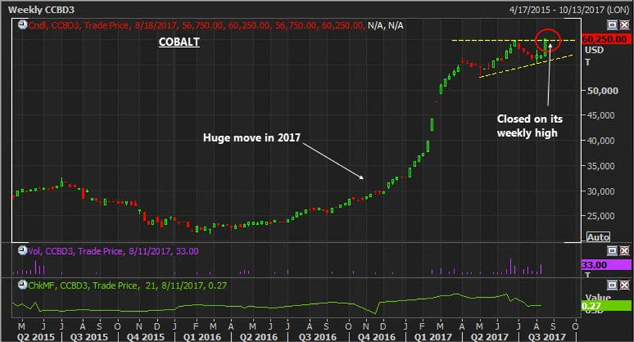 The base metal breakout - Weekly colbalt price chart
