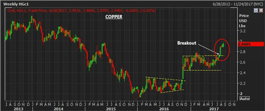 The base metal breakout - Weekly copper price chart