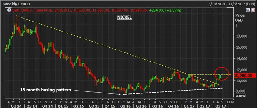 The base metal breakout - Weekly nickel price chart