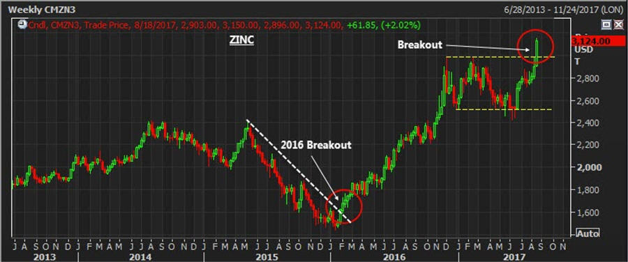 The base metal breakout - weekly zinc price chart
