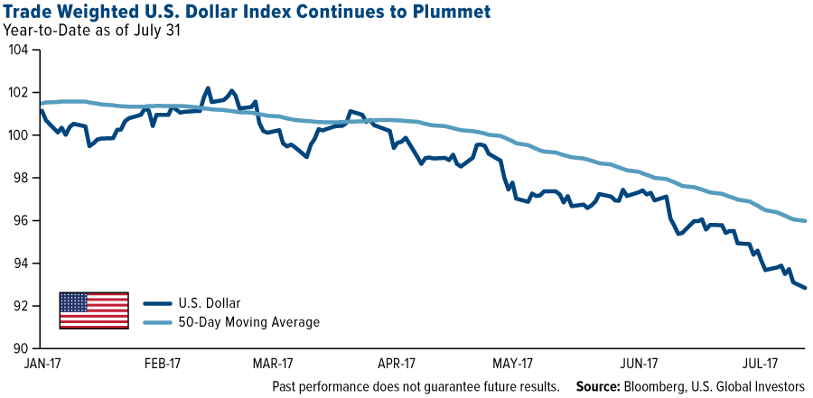 Trade Weighted US Dollar index continues to plummet - graph