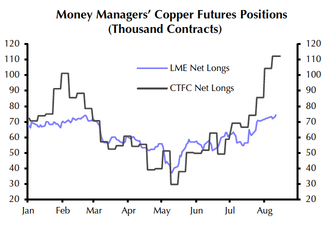 Copper price surges to 32-month high as hedge funds place $20B bullish bet