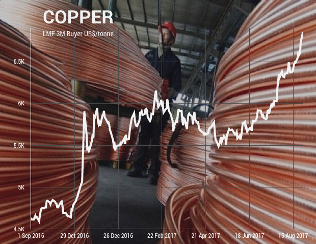 Copper price powers on but doubts are starting to creep in