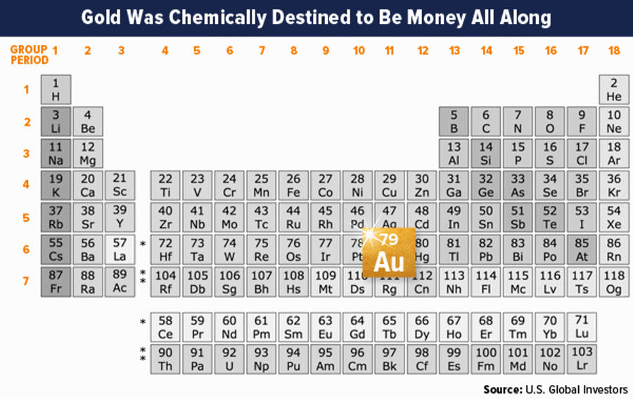 Gold Was Chemically Destined To Be Money All Along Mining