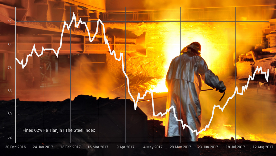 Iron ore joins base metals price rally