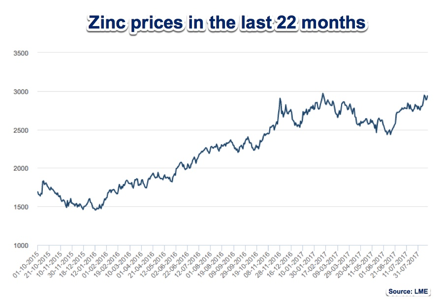 Zinc prices hit decade-high on shrinking Chinese stockpiles