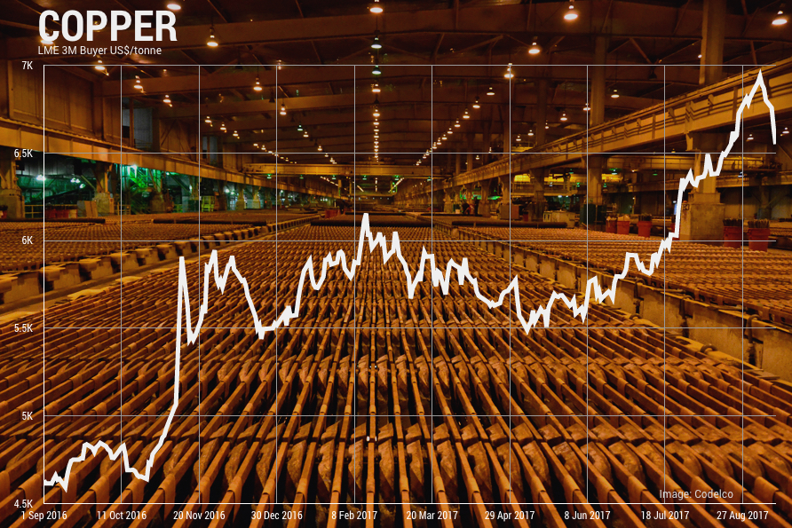 Copper rout continues as price dips below $3.00