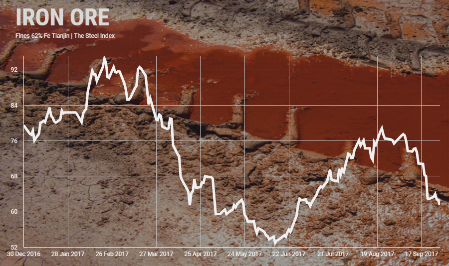 Iron ore price resumes fall