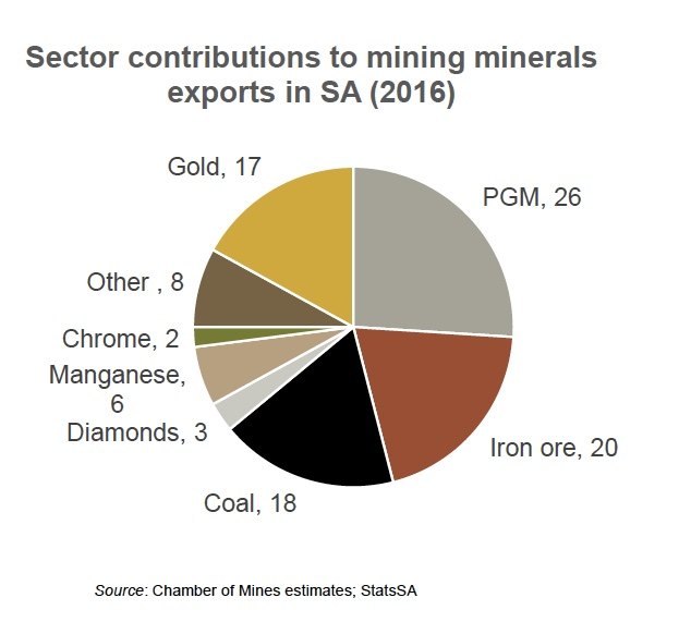 "South Africa's chamber of mines says sector ""in crisis"""