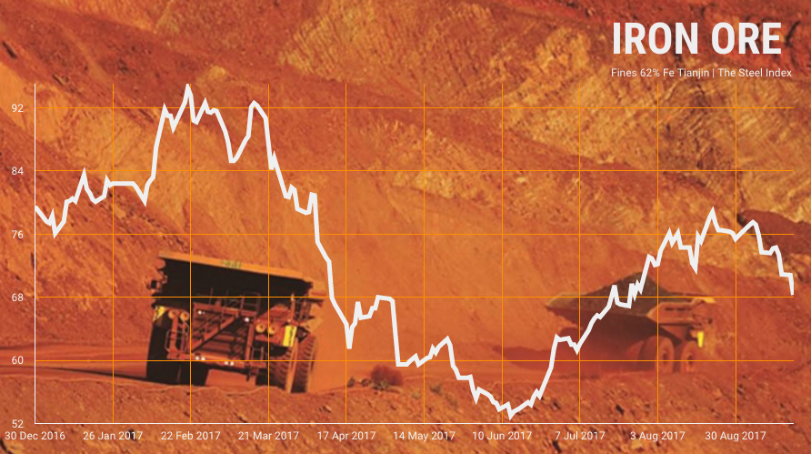 Iron ore price crashes through $70