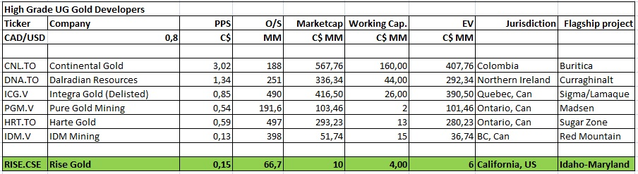 A tiny junior targeting 1-3 Moz high-grade gold - Valuation Part 1 Table