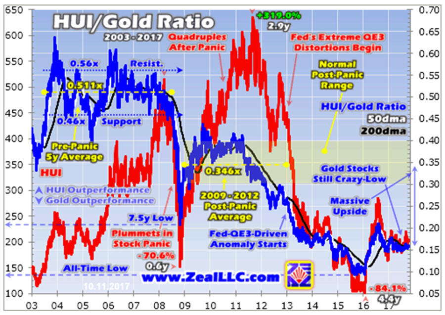 The Philadelphia Gold and Silver Index is an index of thirty precious metal mining companies that is traded on the Philadelphia Stock Exchange. The index is represented by the symbol