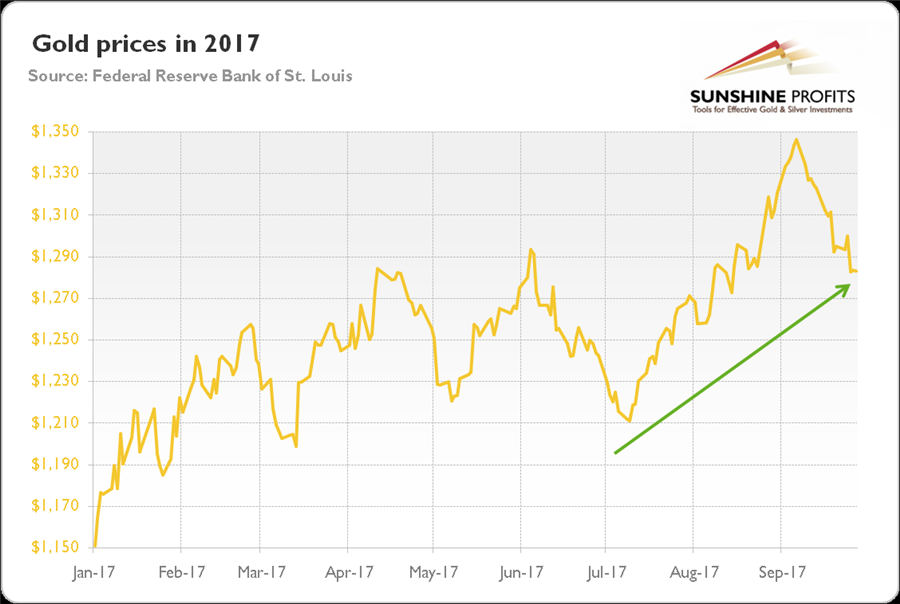 Gold in Q3 2017 - gold price graph