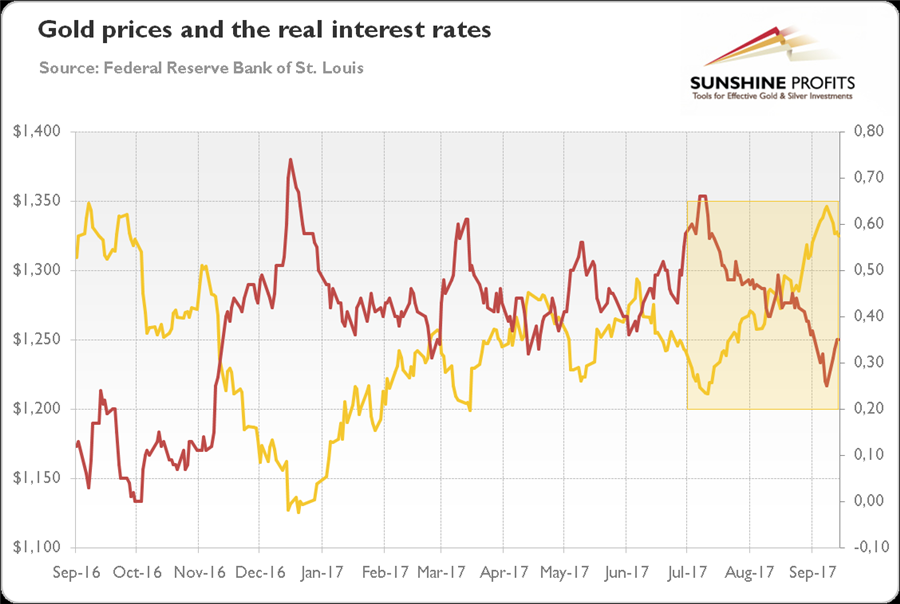 Gold in Q3 2017 - gold prices and the real interest rates