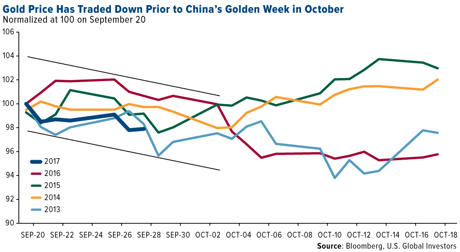 This could be a no-brainer gold buying opportunity - Gold price has traded down prior to China's golden week in October - graph