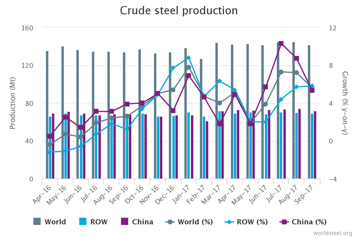 Global steel production at 7-month low