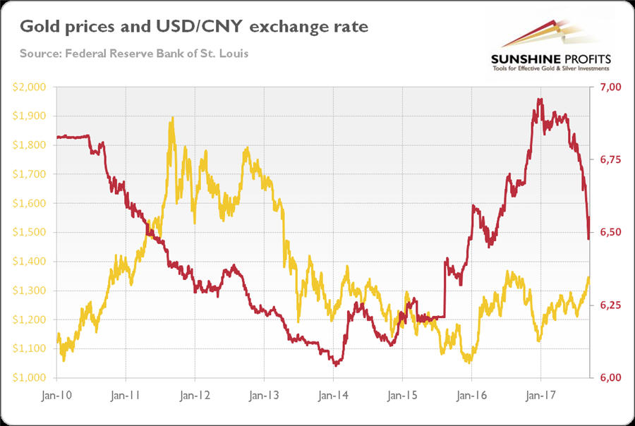 The Chart Above Also Does Not Show A Clear Correlation Between These Two Ets Yuan Reciated Since Removal Of Peg To U S Dollar In