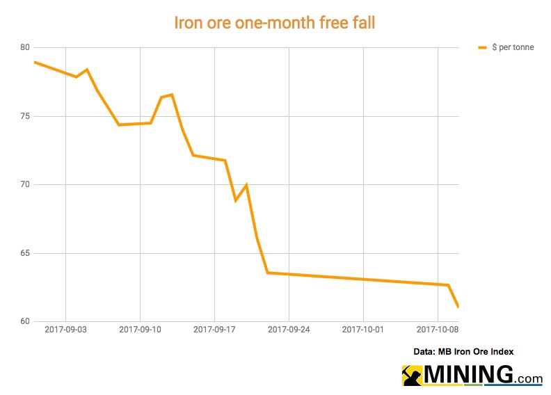 Iron ore dangerously close to $60 a tonne