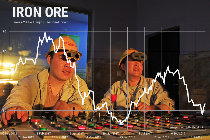 Iron ore price leaps again