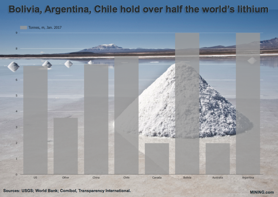 Bolivia walks away from lithium project with German company