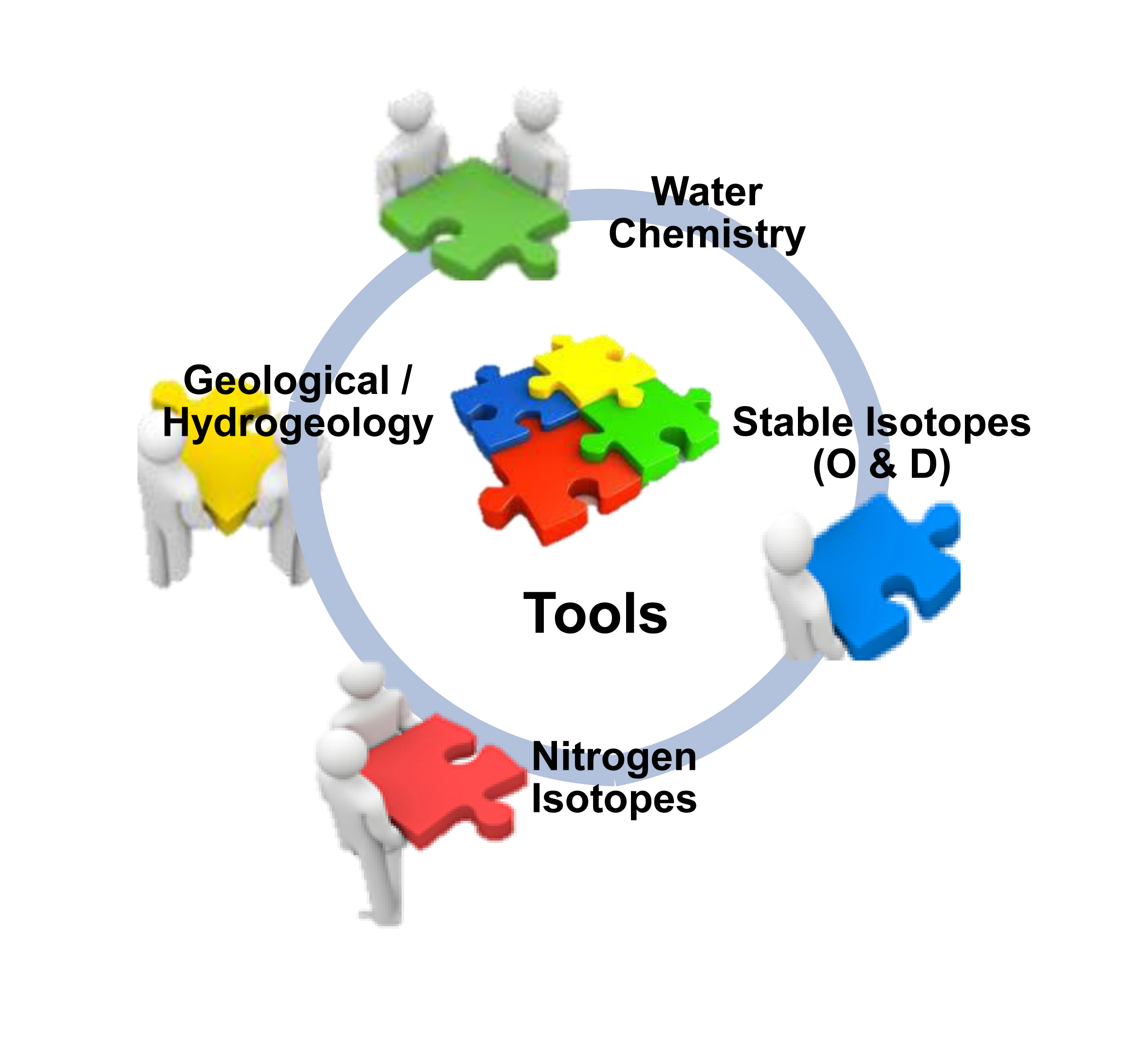 Figure 1 Tools used in the integrated approach