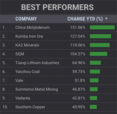 Value of top 50 mining companies surge $140 billion in 2017