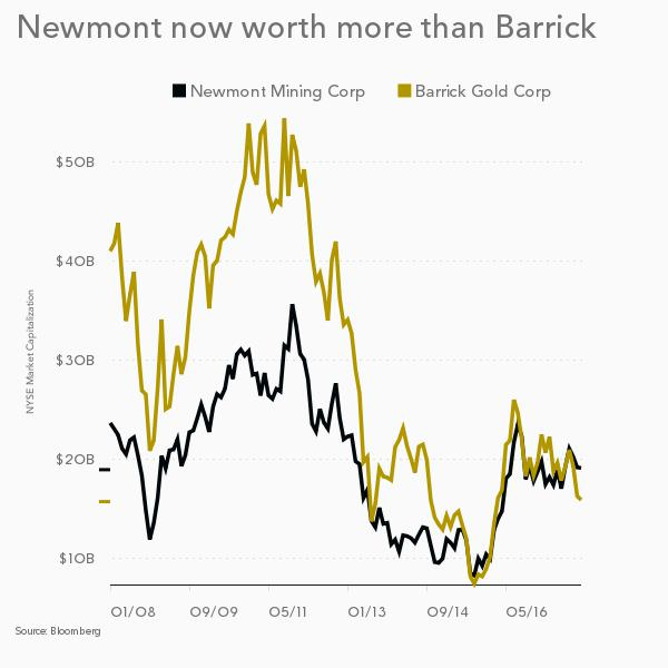 Newmont expansion plans: 'We've only just begun'