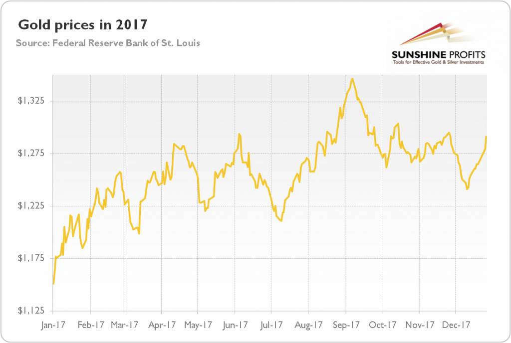 Chart 1 Gold Prices London P M Fix Over The Last Twelve Months