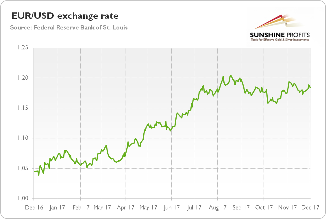 Chart 1 Eur Usd Exchange Rate Over The Last Year