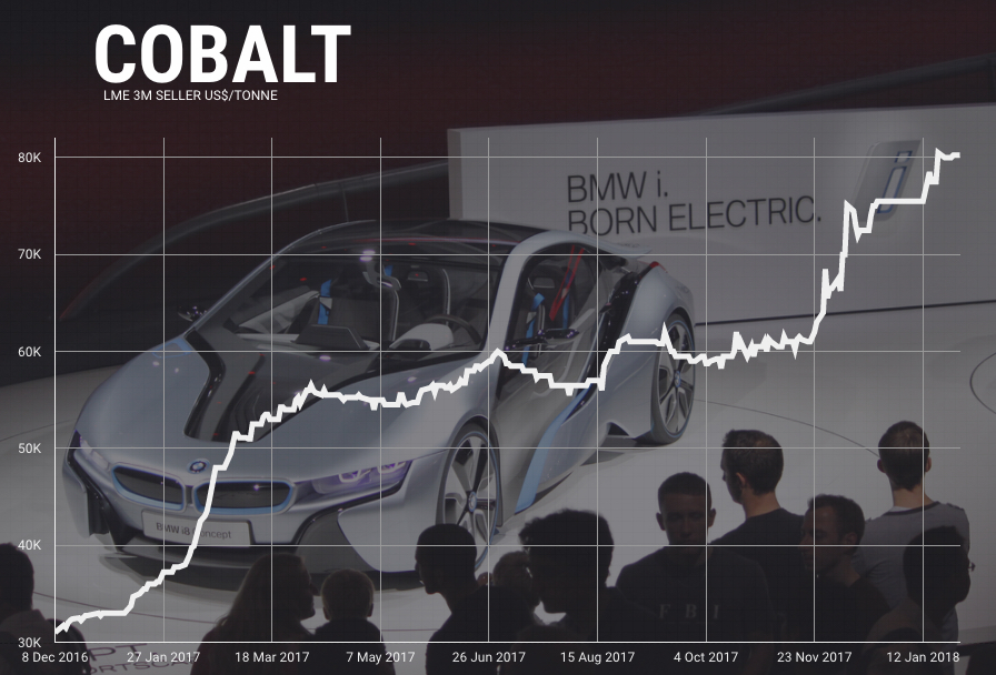 Surging cobalt price $500 million cobalt streaming deal