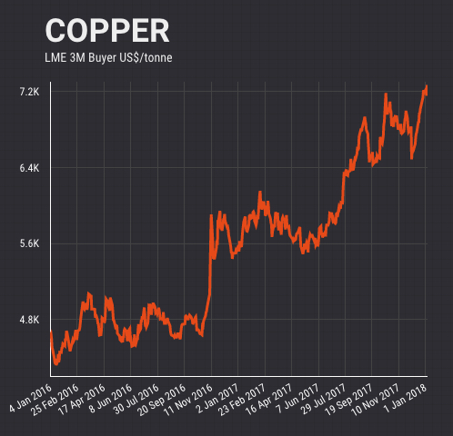 Copper price jumps after China cuts scrap imports by 94%