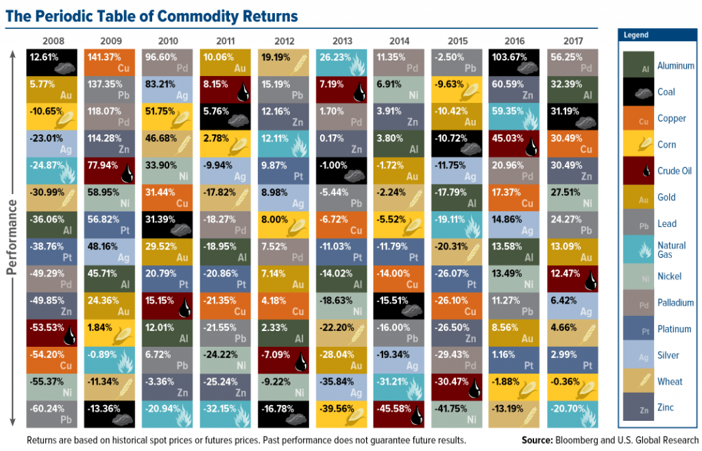 The Periodic Table Of Commodity Returns Mining