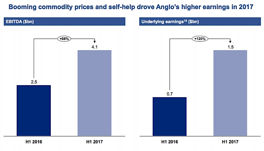 Anglo American sees profits double in 2017