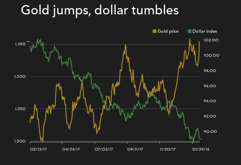 US inflation surprise lights fire under gold price