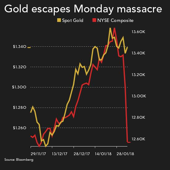 Monday massacre: Gold price rises as stocks crater